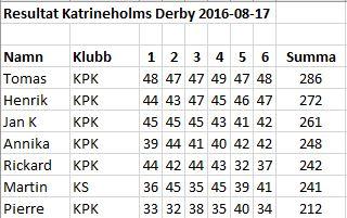 Derby 2016 resultat
